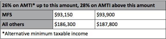 alternative-minimum-tax-part-two