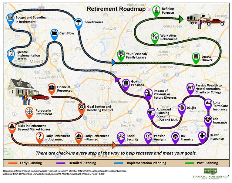 Retiring FITT Roadmap