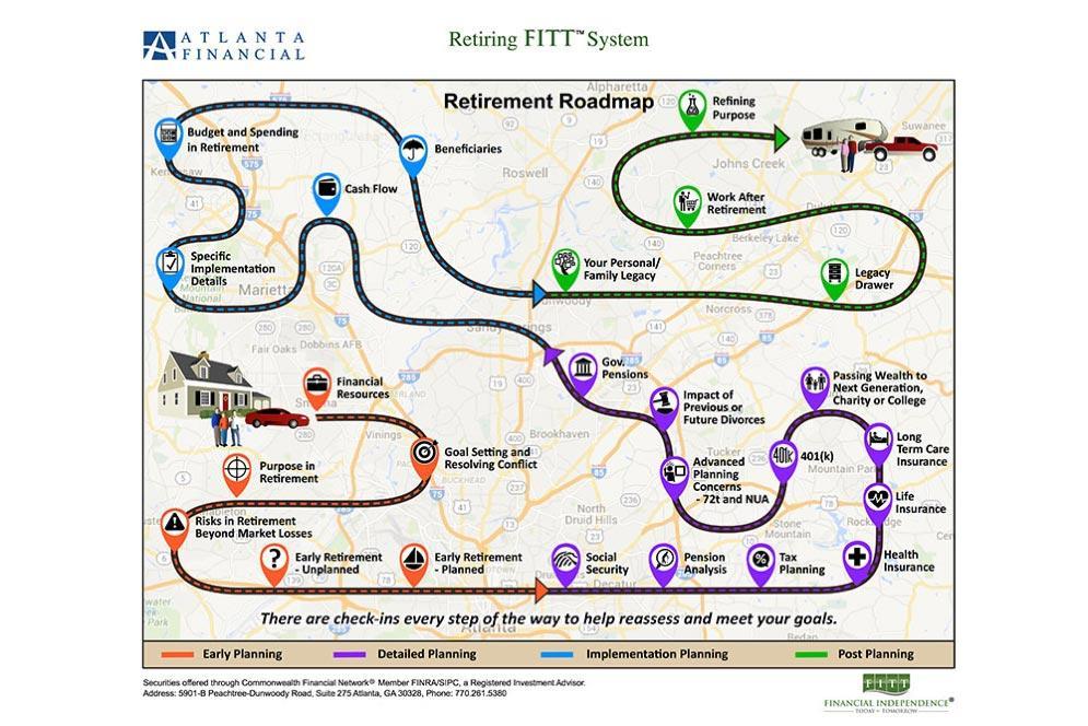 Retiring FITT System