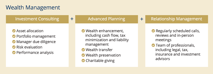 Wealth Management Schema
